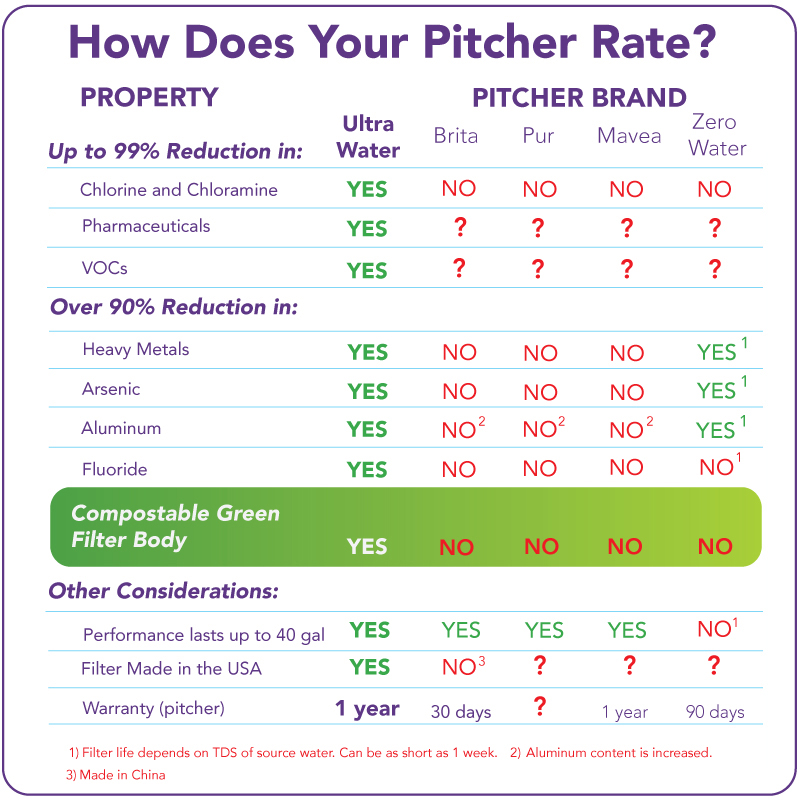 water pitcher comparison chart