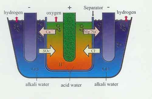 alkali ionization